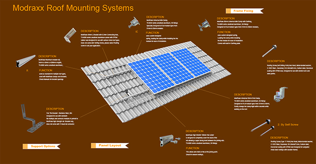 Effective Solar Ground Structure System (SY0011)
