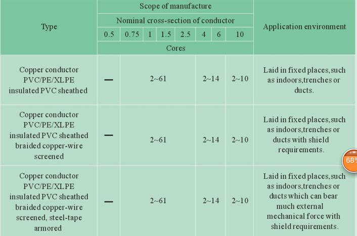 PVC/XLPE/PE/Copper/Flame-Retardant/Fire Resistance/Control Cable