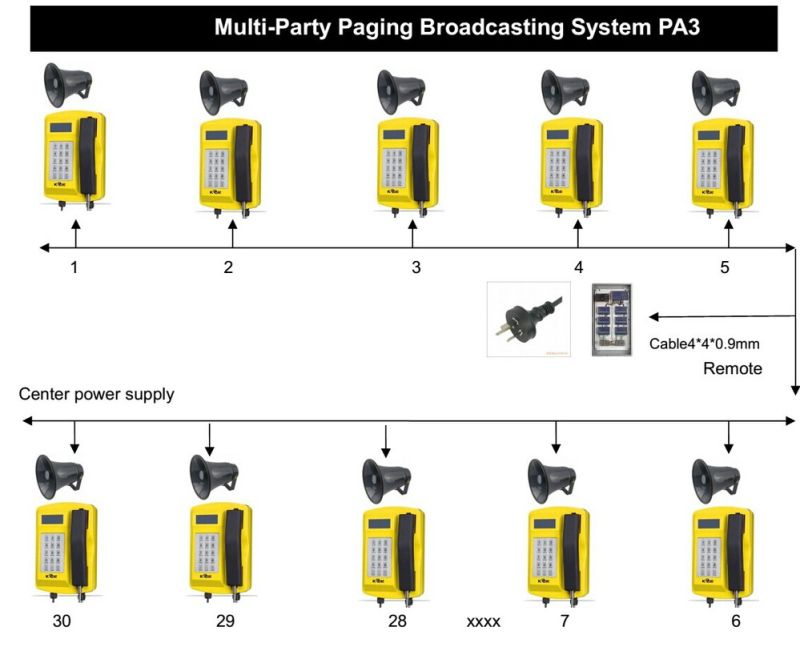 Multi-Party Paging Broadcasting System PA3