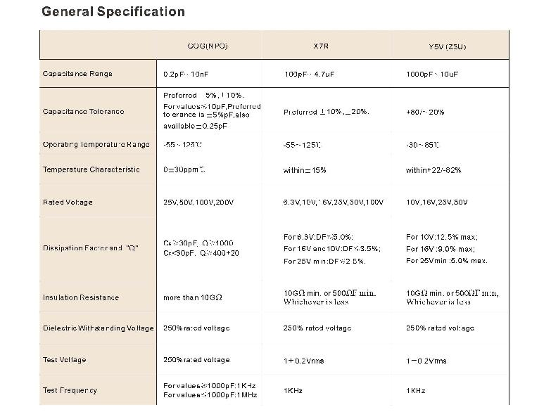 20-50V 25-200V SMD Multilayer Ceramic Disc Capacitor