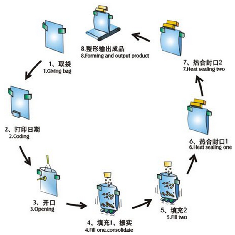 Automatic Granule Weighing Filling Sealing Food Packing Machine (RZ6/8-200/300A)