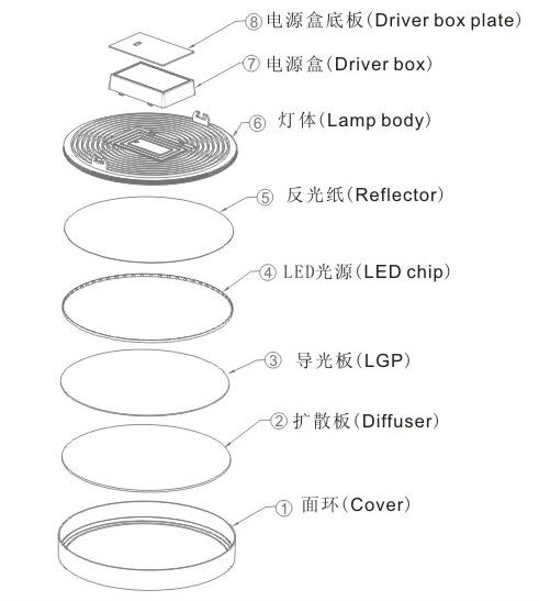 Hot Selling 15W Ultra Narrow Edge LED Panel (Round)