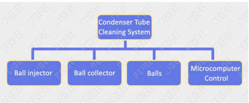 Save Energy Money Automatic Tube Cleaning System Water Treatment Equipment