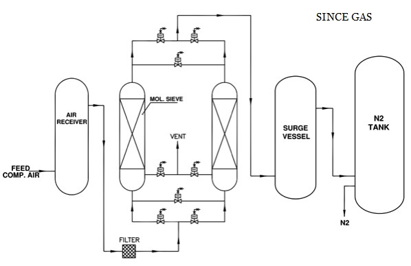 Nitrogen Generator for Stainless Steel Industry