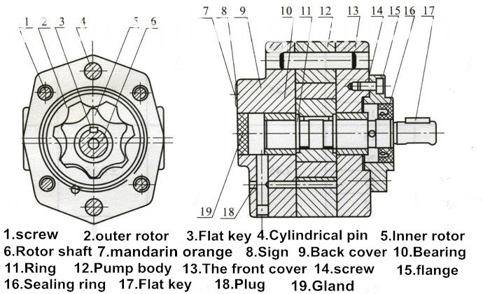 CB-B stainless steel hydraulic Industry gear pump
