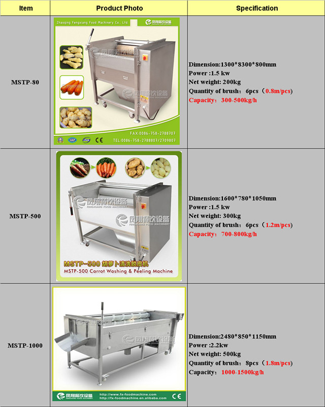 Fresh Ginger Washer, Peeler Mstp-500