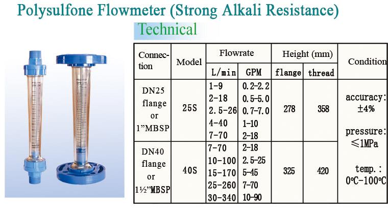 Panel Mounted Acrylic Liquid Flow Meter with Regulating Valve