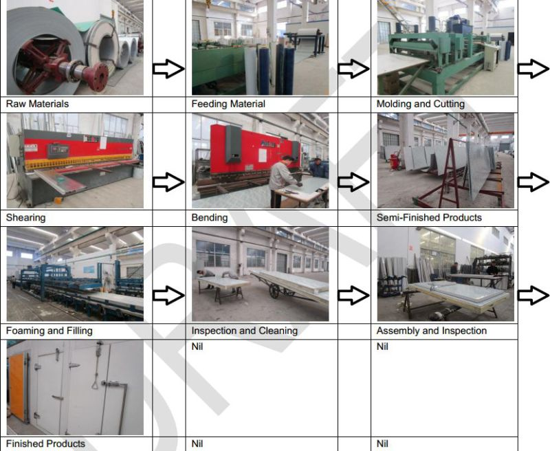 Cold Room Panel Sale with Factory Price