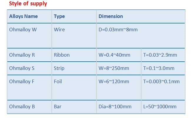 0.5*5 mm Ribbon Ni80chrome20 Wire Ohmalloy109 Nicr80/20 for Heating System