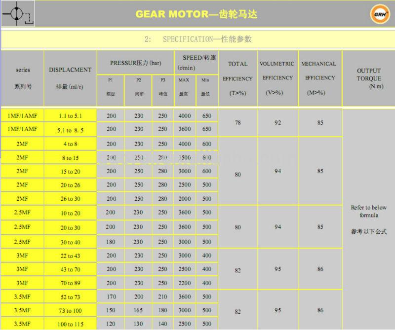 Hydraulic Gear Pump and Motor for Hydraulic System
