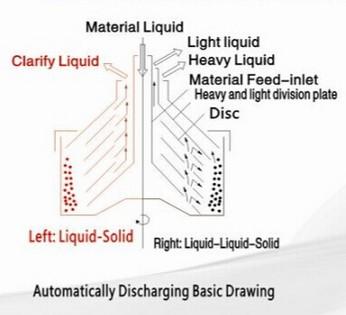 Semi-Continous High Speed Disc Centrifuge (CEPA)