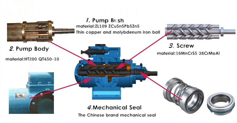 Transfer Oil Three Screw Pump