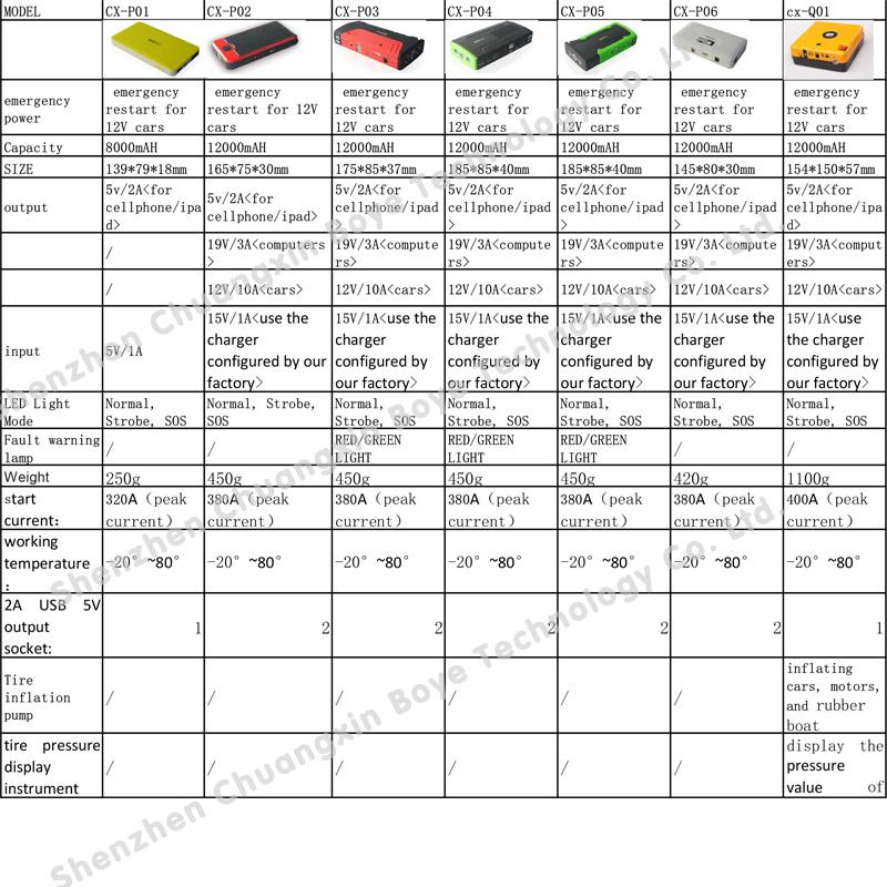 12000mAh Vehicle Multifunctional Emergency Power for Car/Laptop/Cellphone/iPad