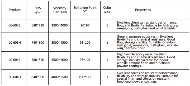 Solid Epoxy Resin for Coatings