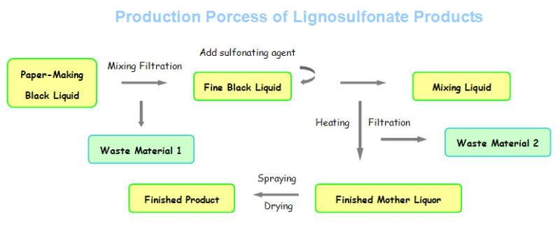 Dust Control Agent Sodium Lignosulphonate (SF-2)