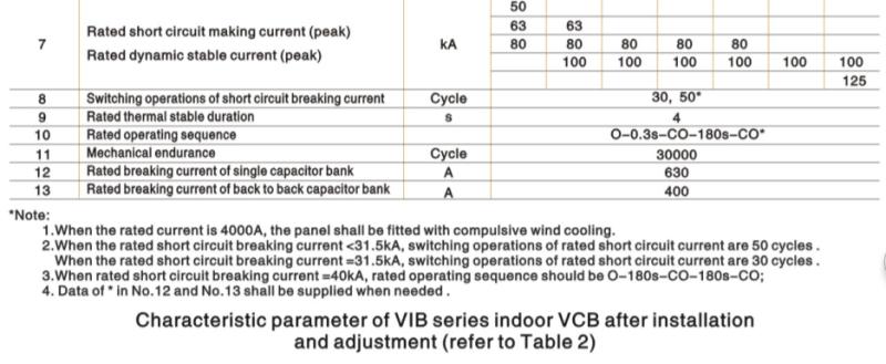 Indoor High Voltage Vacuum Circuit Breaker (VIB-12)