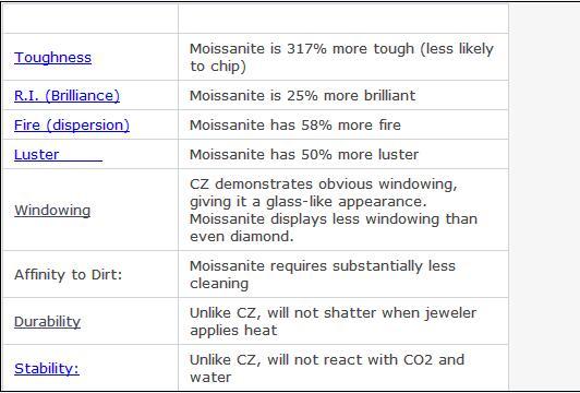 Round Shape White Color 6.5mm 1 Carat Brilliant Cut Moissanite Diamond