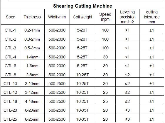 Steel Slitting and Cut to Length Line