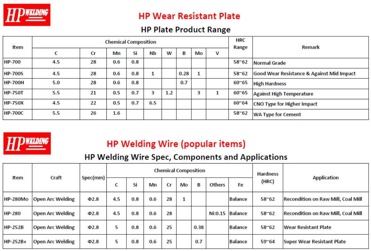 Wear Plate Specification