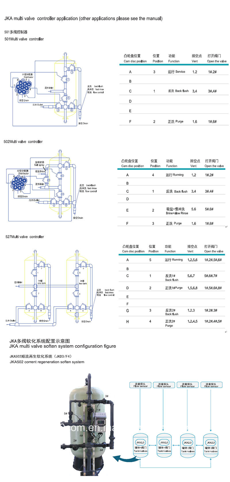 Multivalve System Jma 501 Stager Controller for Water Treatment