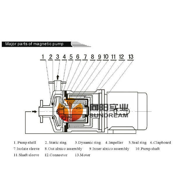 Series High Temperature Magnetic Pump