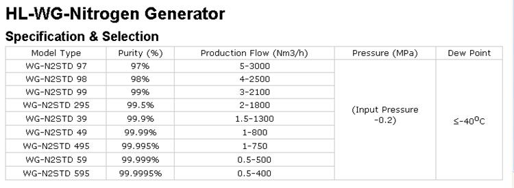 High Purity Psa Nitrogen Generator by Automatic Operating