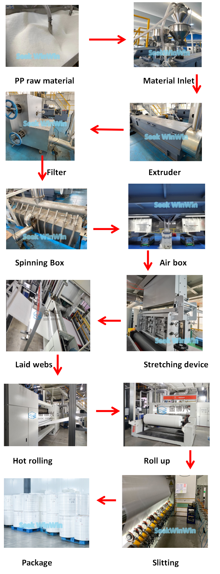 How to produce spunbond non woven fabric