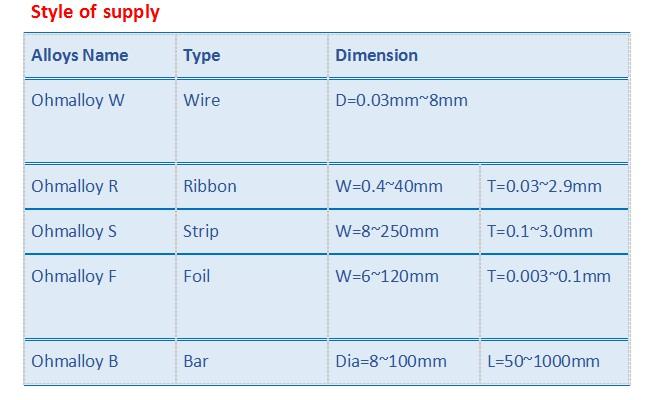 Swg 26 28 30 Fecral21/6 Supplier 0cr21al6nb Wire for Industrial Usage