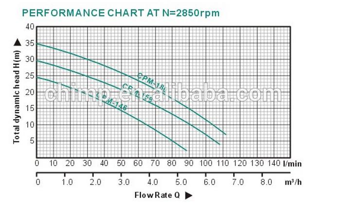 Cpm Series 1 HP High Flow Rate Centrifugal Clean Water Pump
