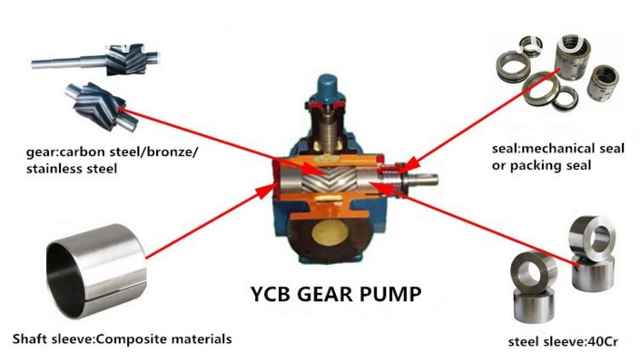 Ex-proof Motor Gear Oil Pump
