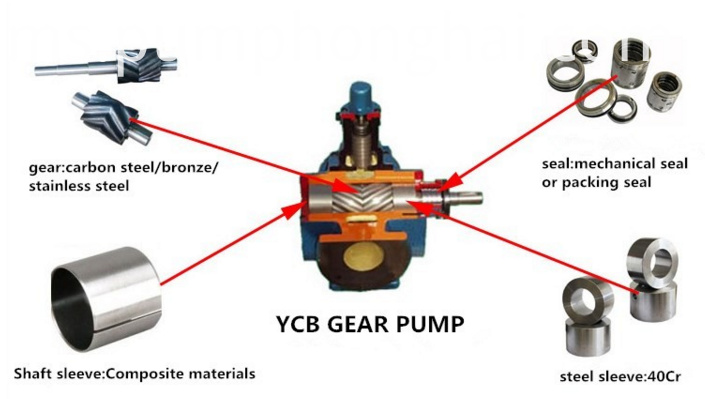 YCB series electric motor driven heavy oil pump