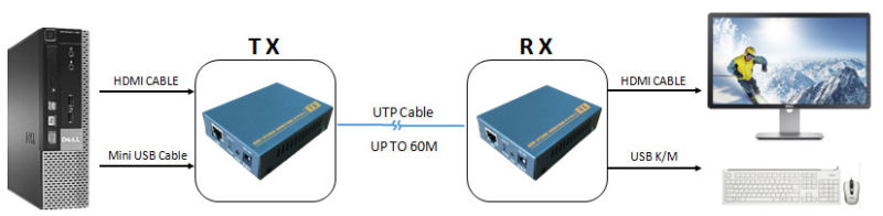 HDMI Kvm Extender Over Cat5 CAT6 up to 60m