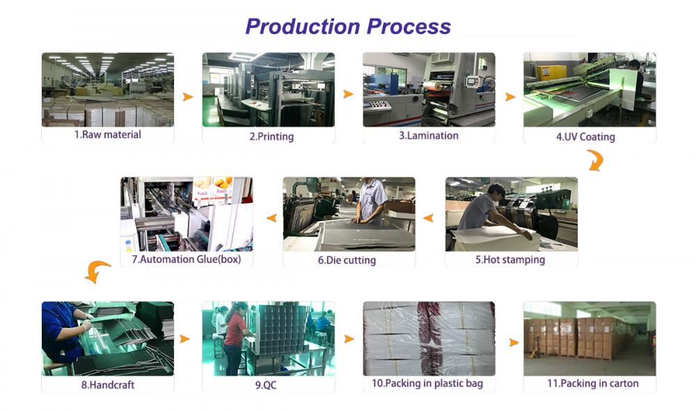 Production Process of Paper Gift Box