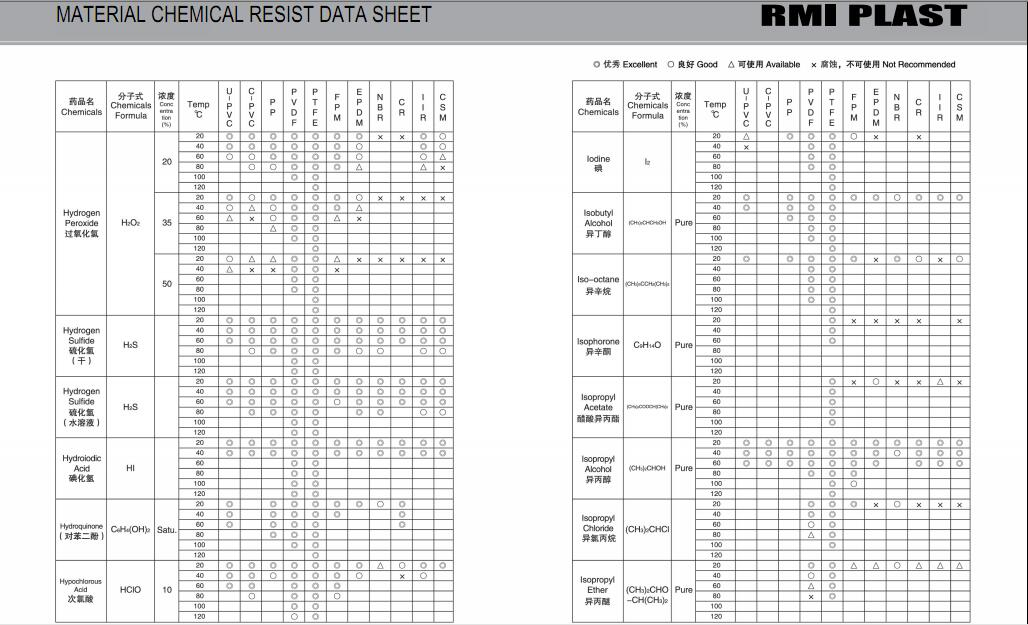 MATERIAL CHEMICAL RESIST DATA SHEET 18