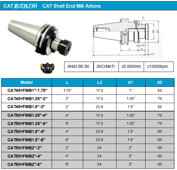 CAT FMB TOOL HOLDER DATA