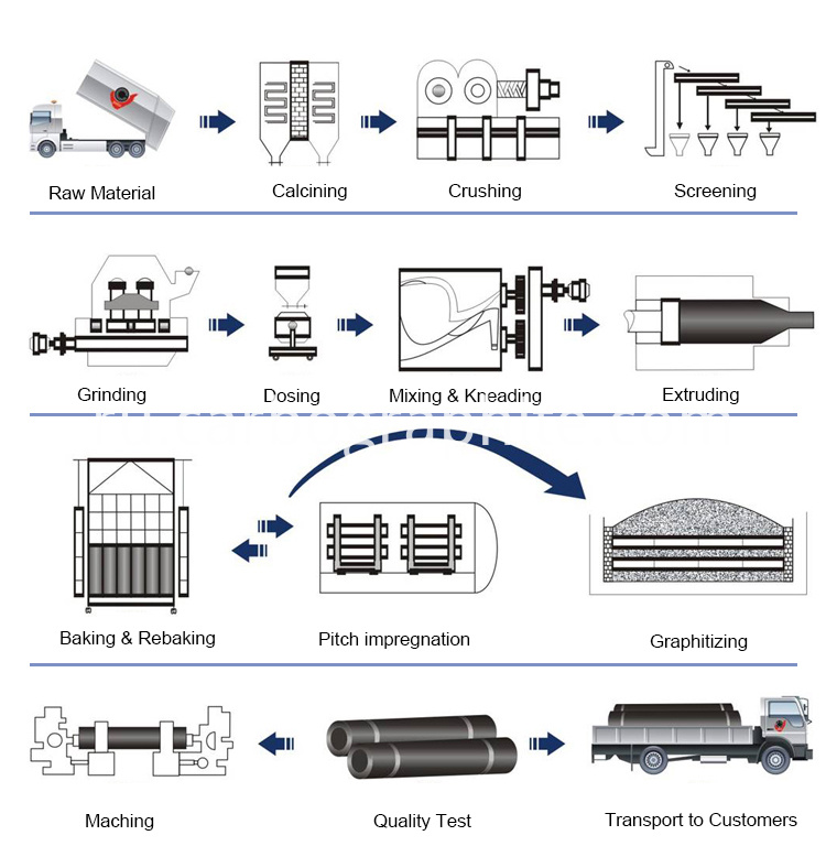 Graphite Electrode Production Process