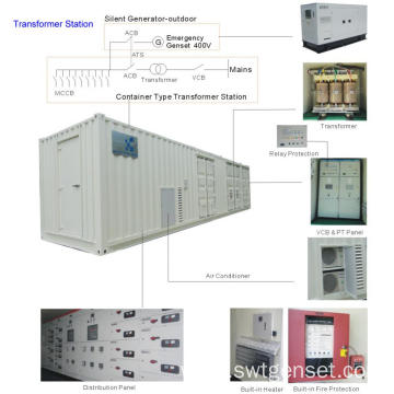 Power Transformer Station Rental