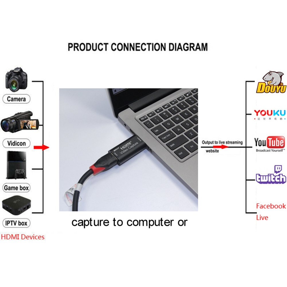 Portable USB 2.0 Audio Video Capture Card HD 1 Way HDMI to USB 2.0 1080P Mini Acquisition Card Converter for Computer PS4 Living
