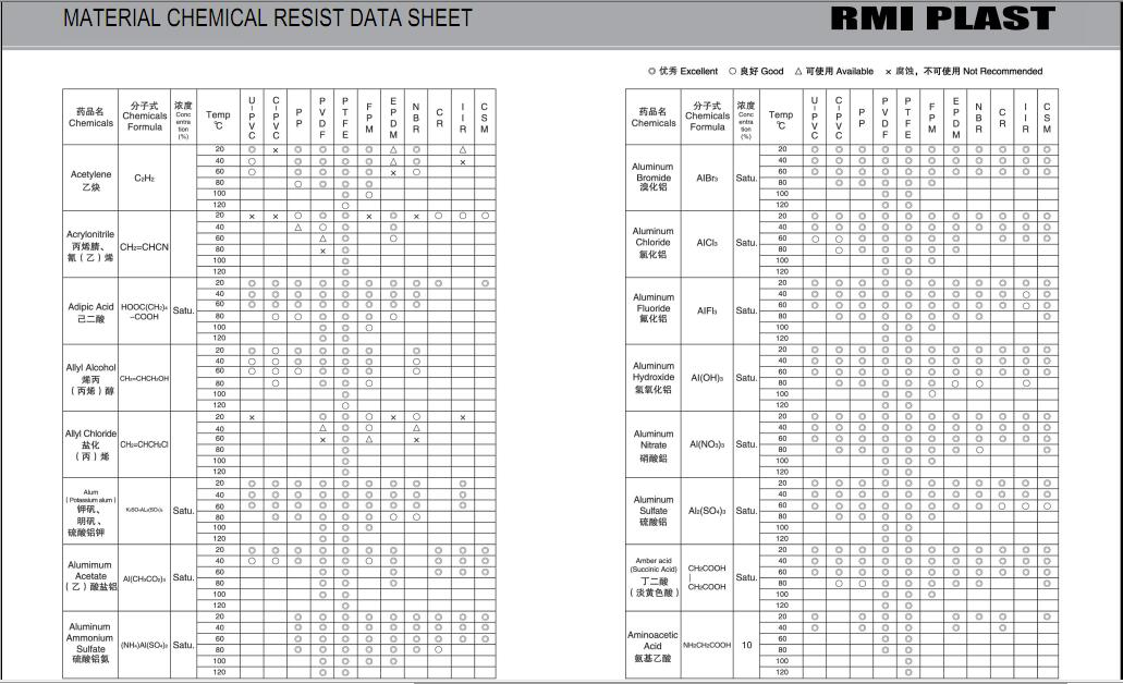 MATERIAL CHEMICAL RESIST DATA SHEET 01