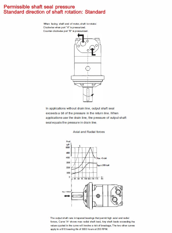 Permissible shaft seal pressure