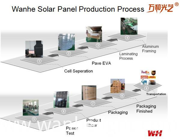 Solar Panel Production Process