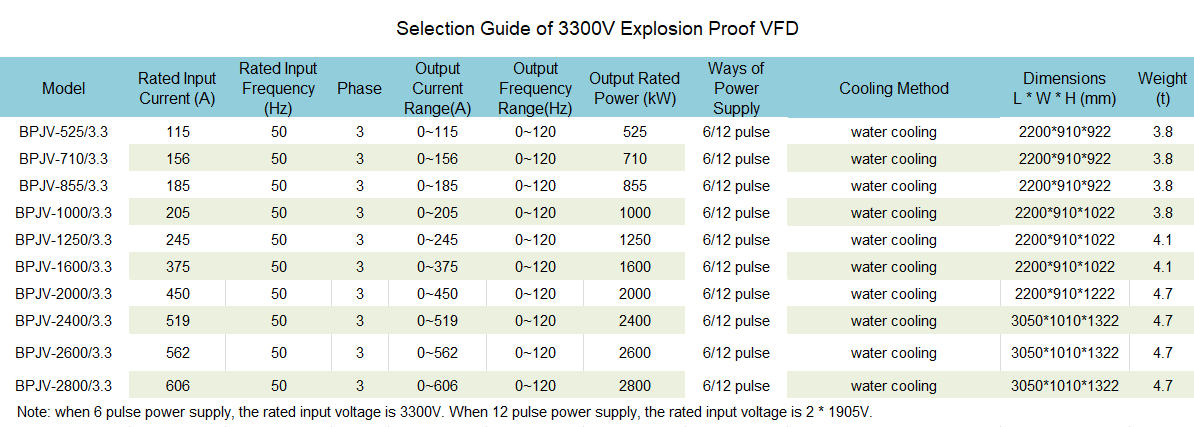 Selection Guide of 3300V Explosion Proof VFD