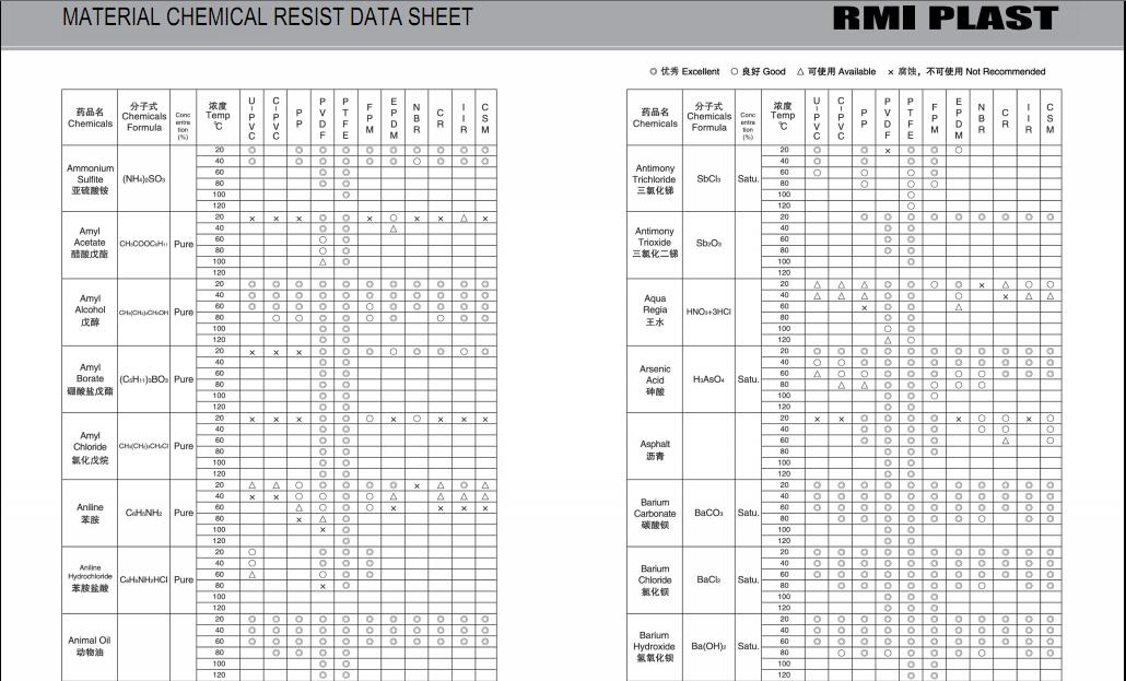 MATERIAL CHEMICAL RESIST DATA SHEET 03