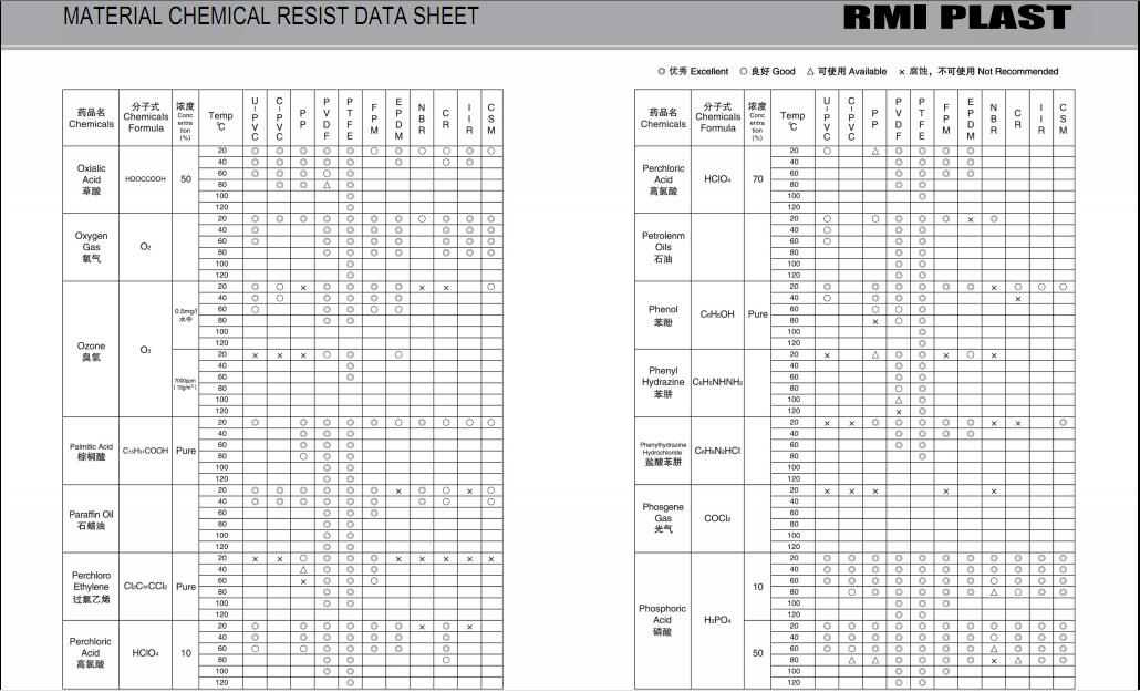 MATERIAL CHEMICAL RESIST DATA SHEET 25