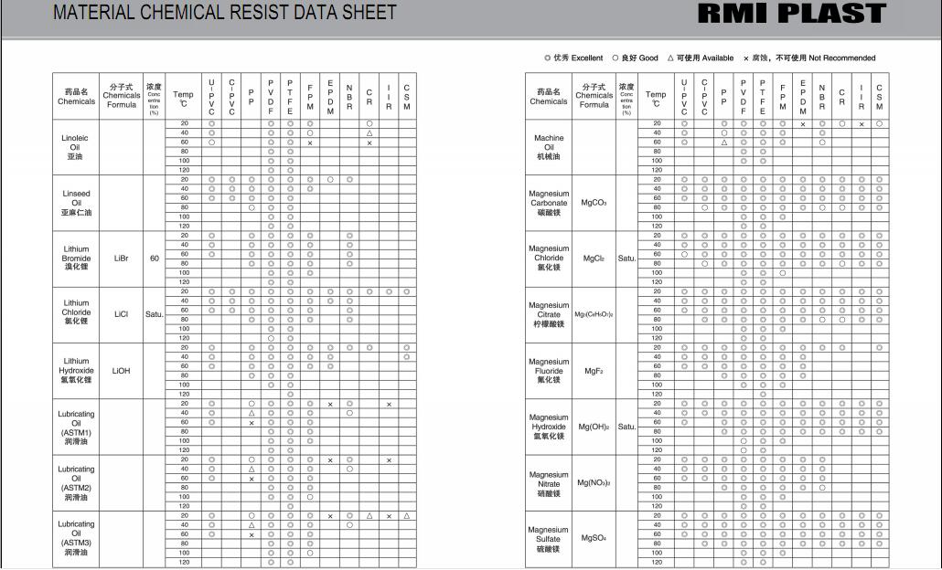 MATERIAL CHEMICAL RESIST DATA SHEET 20