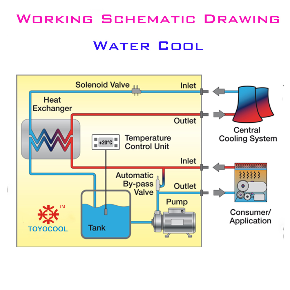 water cooling chiller water cooled