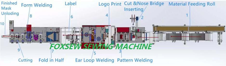 Foxsew Fully Automatic KN95 Face Mask Production Line FOXSEW FX-KNM-A001 -1