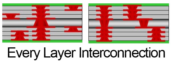 Every Layer Interconnection Structure