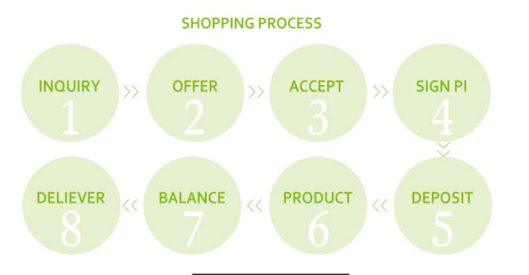 Plastic Shopping Bags order process