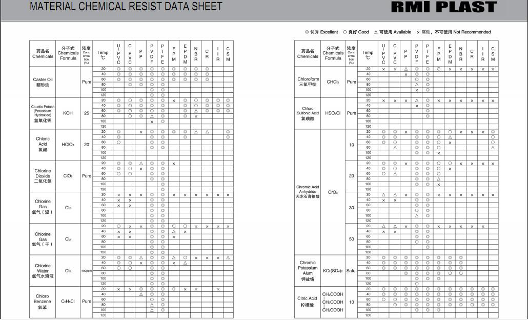 MATERIAL CHEMICAL RESIST DATA SHEET 09
